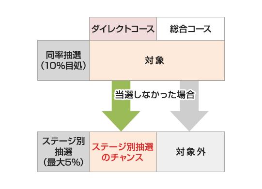 SMBC日興証券 ステージ別抽選